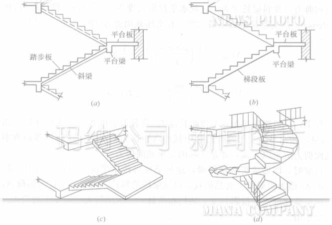 预制楼梯的结构类型